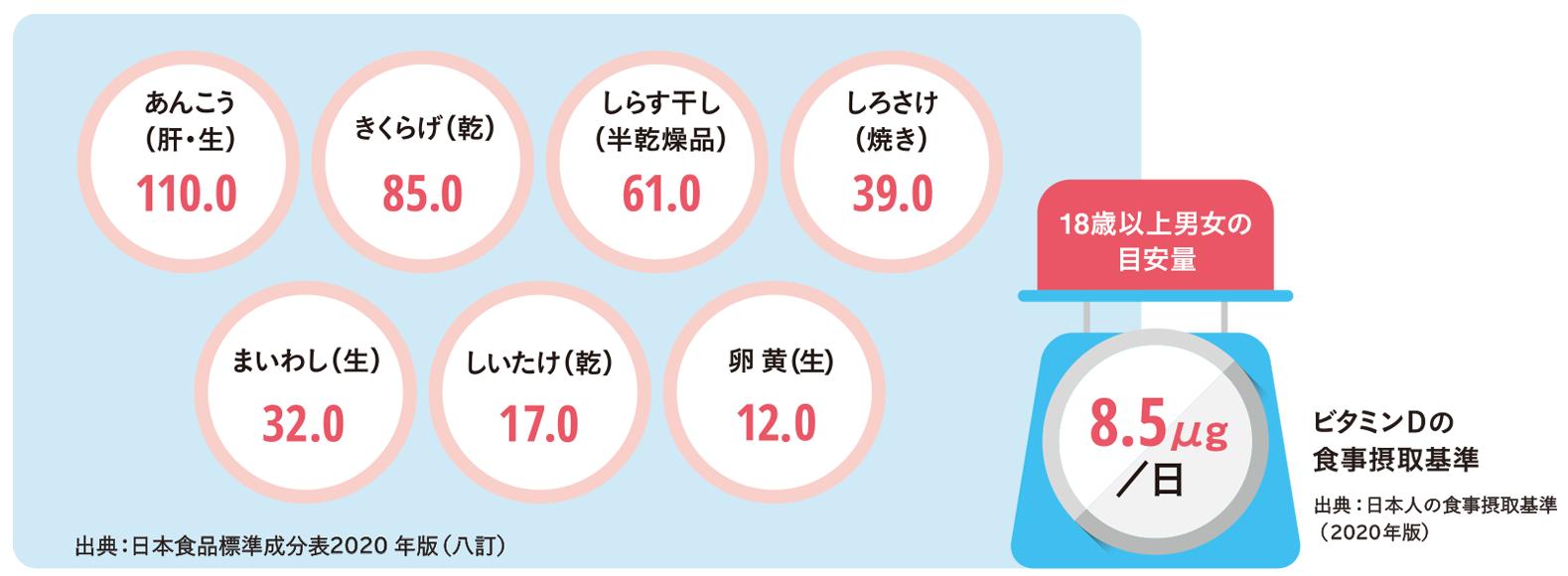 bitamin_d_chart_01.png